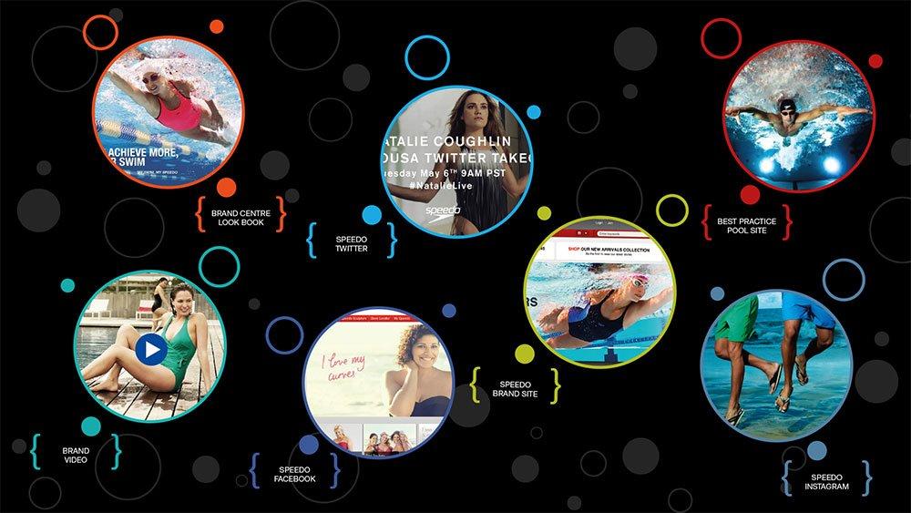 Speedo Interactive Experience